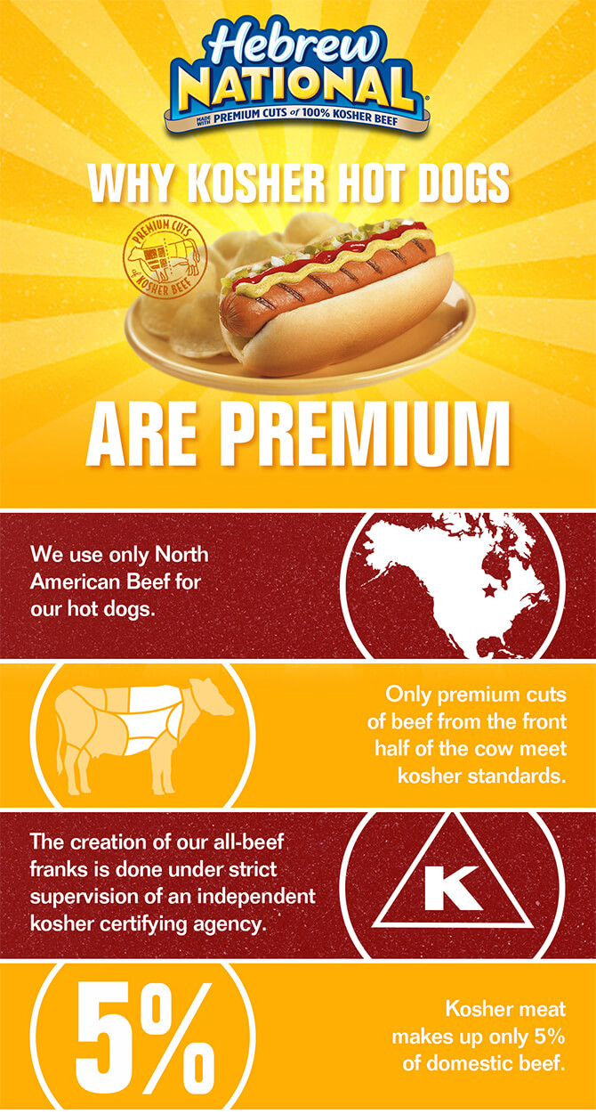 Why Kosher Hot Dogs are Premium